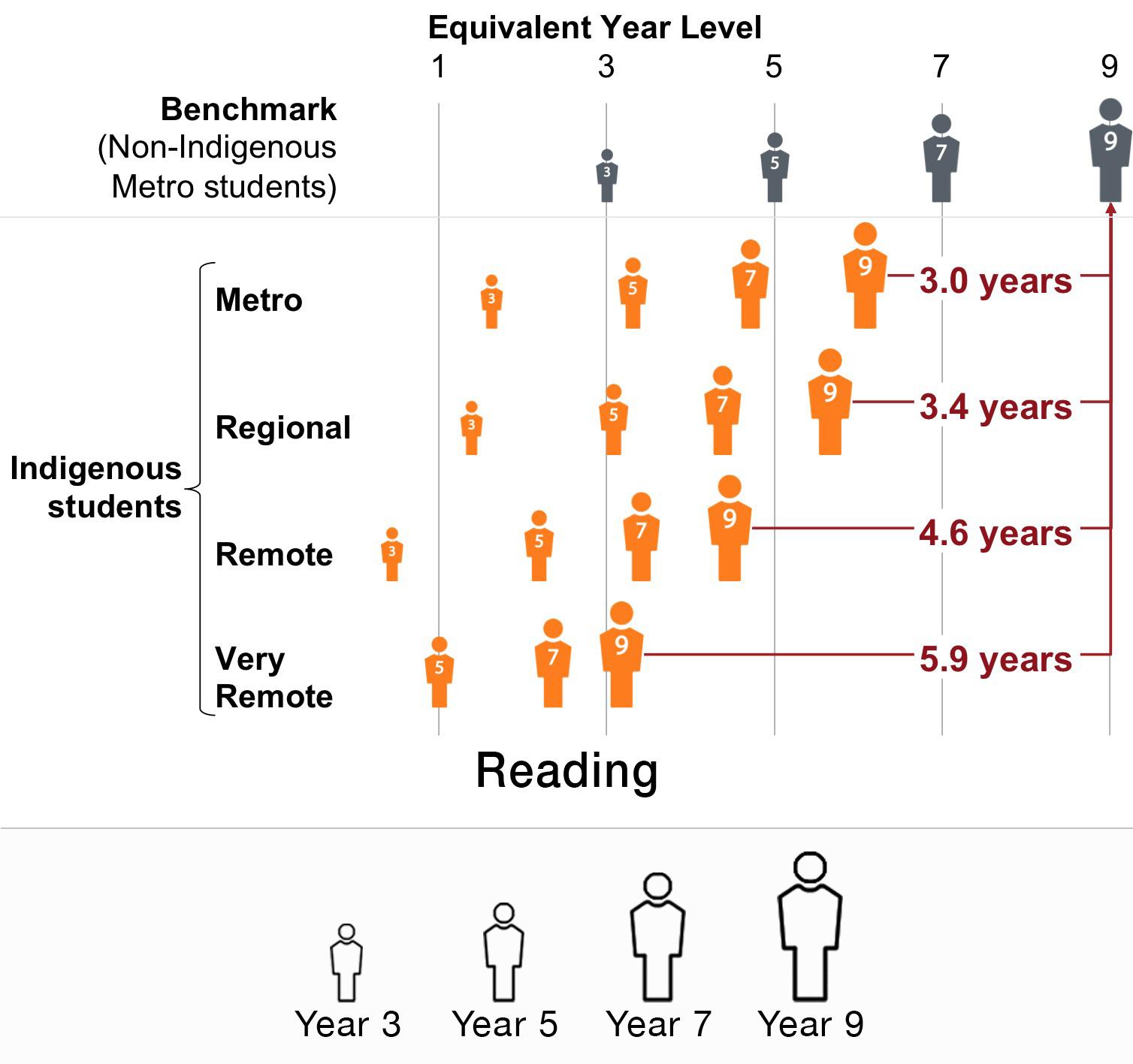 importance of indigenous education